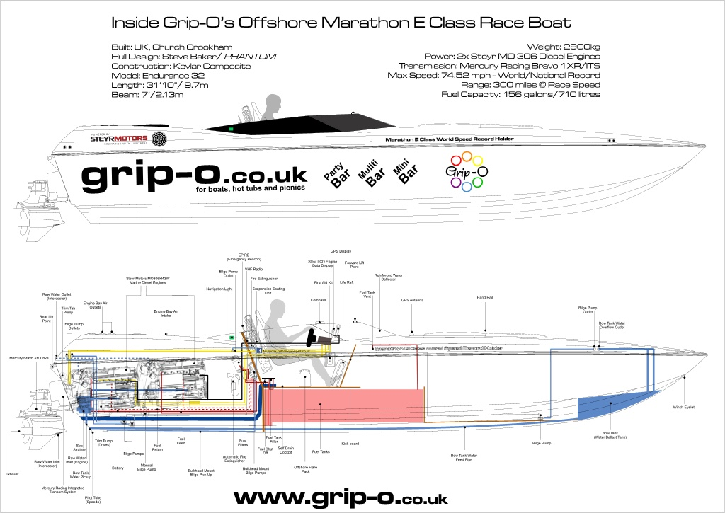 Grip-O PowerBoat